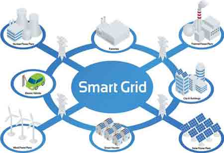 How Smart Grids will Evolve in the Future?